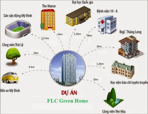 liên kết vùng chung cư FLC GREEN HOME