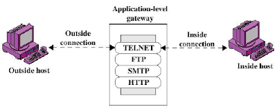 Aplication Level Gateway