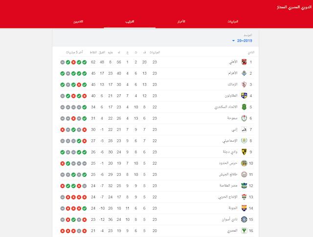 جدول ترتيب الدوري المصري بعد نهاية لقاء الزمالك وإنبي