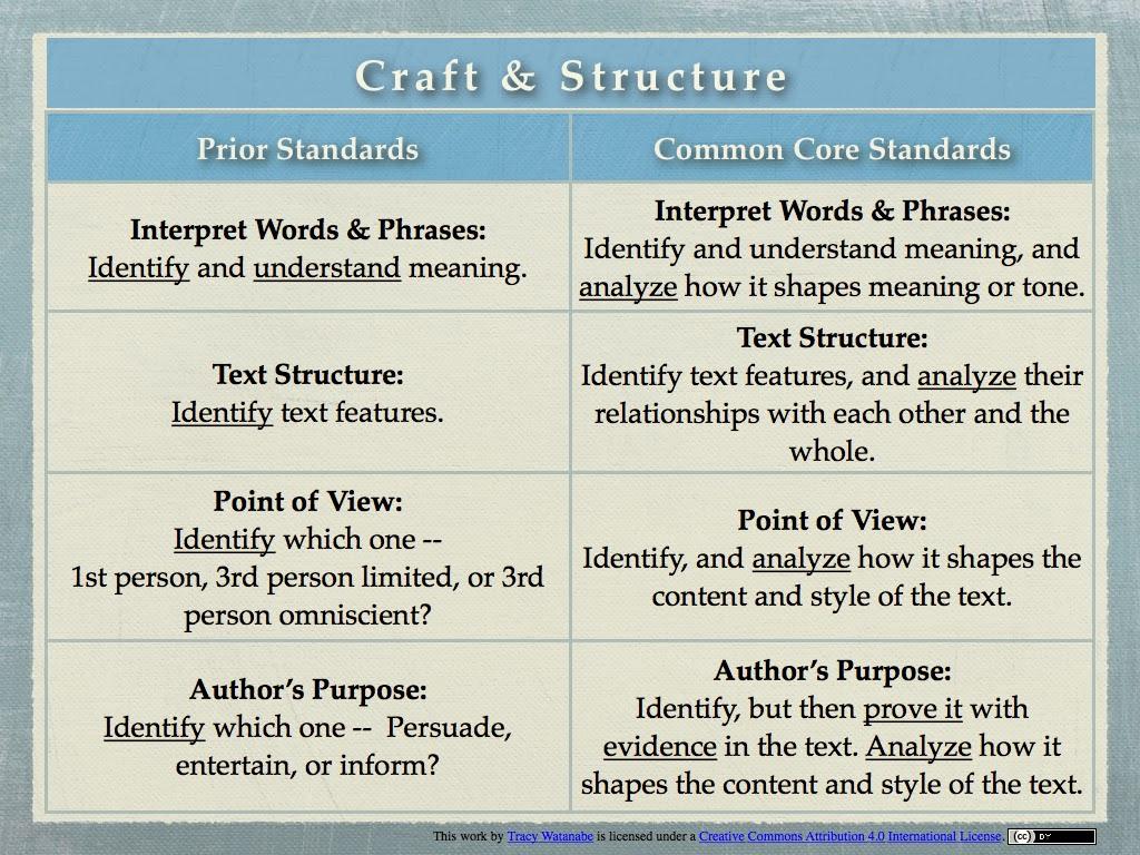 medium resolution of Craft and Structure