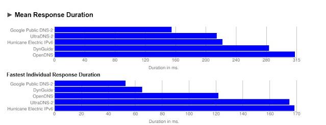 Hasil benchmark