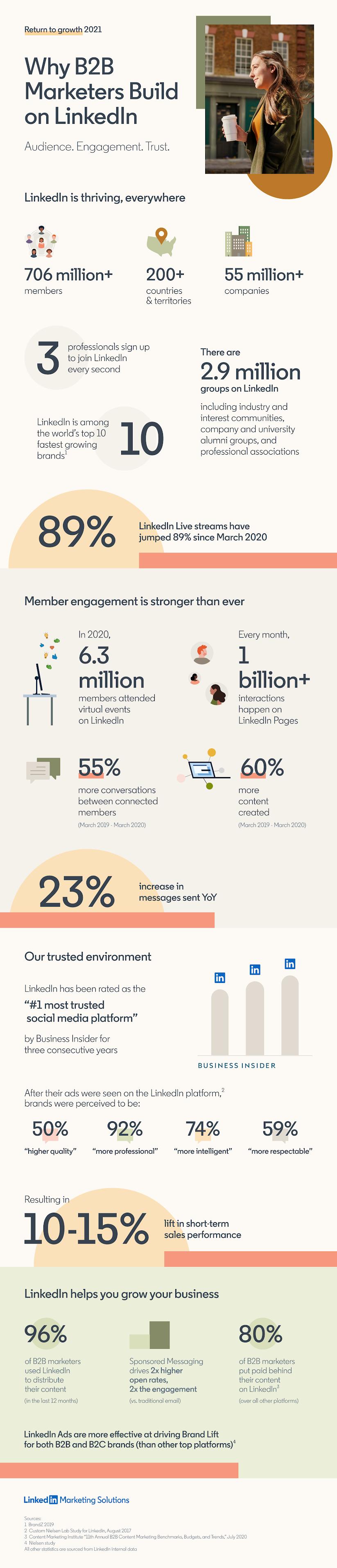 Why B2B Marketers Build On LinkedIn #infographic #LinkedIn #B2B #B2B Marketers #infographics #Marketing