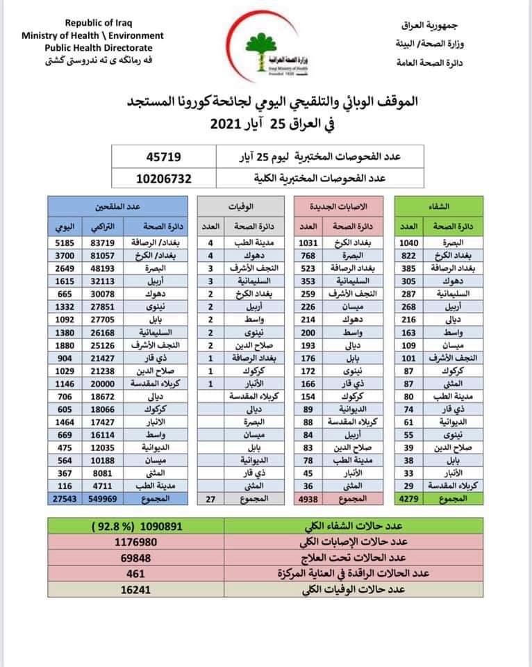 الموقف الوبائي والتلقيحي اليومي لجائحة كورونا في العراق ليوم الثلاثاء الموافق 25 ايار 2021