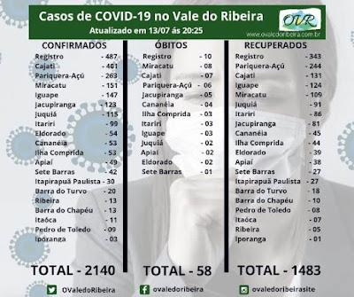 Vale do Ribeira soma 2140 casos positivos, 1483 recuperados e 58 mortes do Coronavírus - Covid-19
