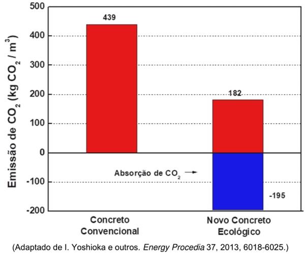 UNICAMP 2021: Um estudo científico desenvolveu um novo concreto ecológico capaz de alcançar uma emissão de CO2 a um nível abaixo de zero.