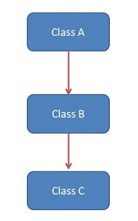 Multi level Inheritance in Java
