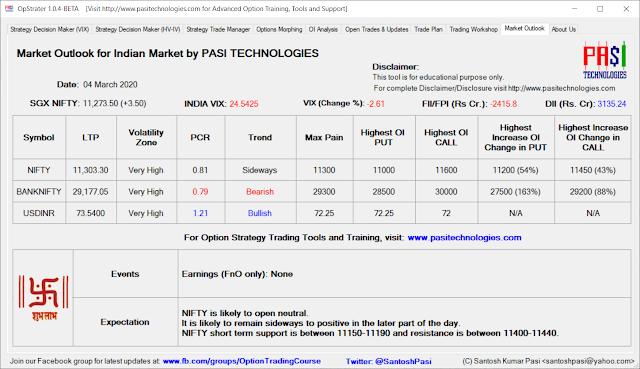 Indian Market Outlook: Mar 04, 2020