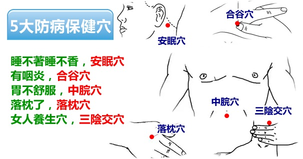 養生不花錢!5大防病保健穴,每天按一按,從頭到腳都健康(安眠、胃痛)