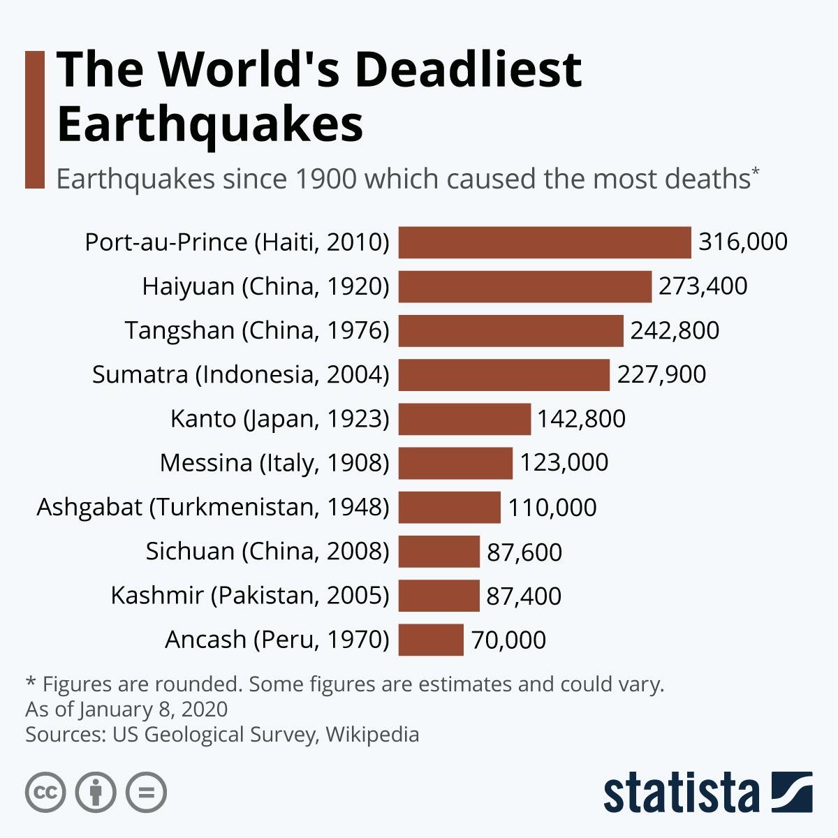 10 Years of Haiti Earthquake #Infographic