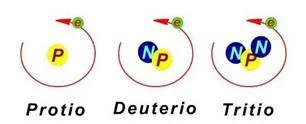 ¿Qué es un isotopo? - Protio, deuretio y tritio, los tres isotopos del hidrógeno - sdce.es - sitio de consulta escolar