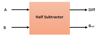 What_is_Half_Subtractor_in_Hindi