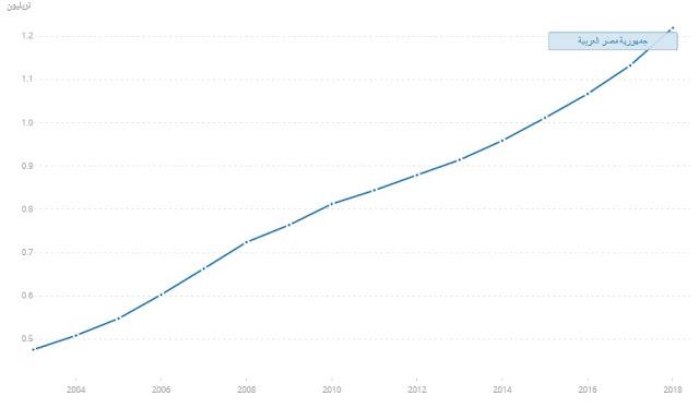 الاصلاح الاقتصادى | هل نجح برنامج الاصلاح الاقتصادى المصرى فى تحقيق الأهداف