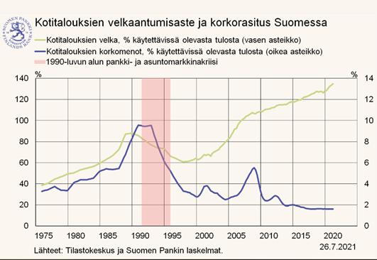 Kotitalouksien velkaantumisaste ja korkorasitus Suomessa.