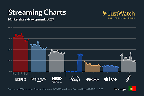 Quota de mercado dos principais serviços de streaming em Portugal em 2020