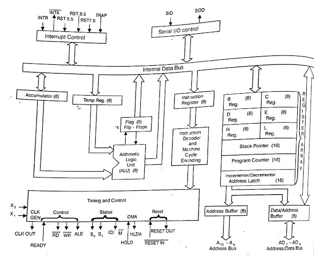 Microprocessor 8085 Evolution