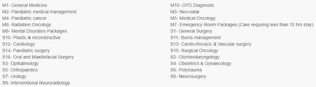 आयुष्मान भारत योजना में अस्पतालों की सूची कैसे चेक करे।