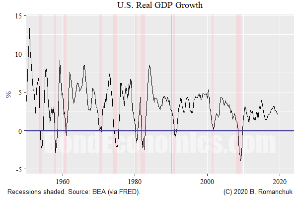 Chart: US Real GDP