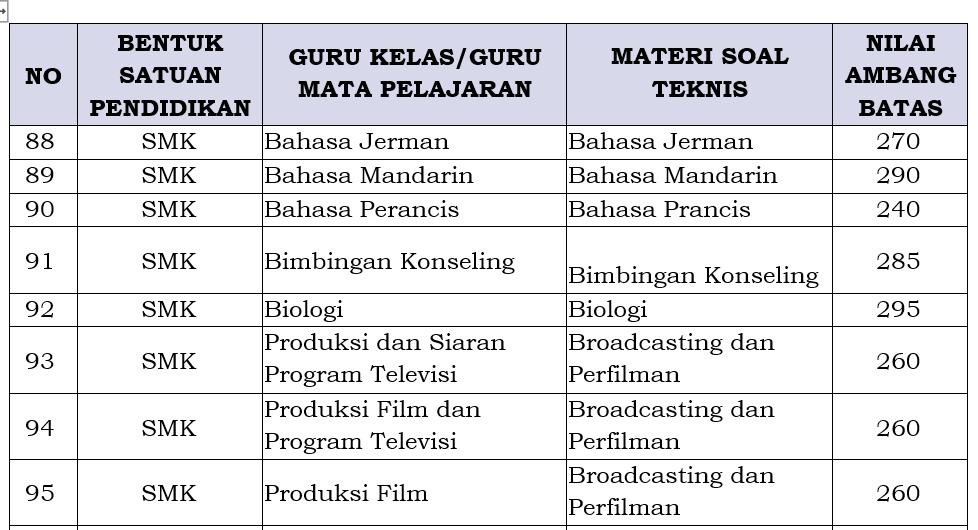 passing grade pppk guru SMK 2021