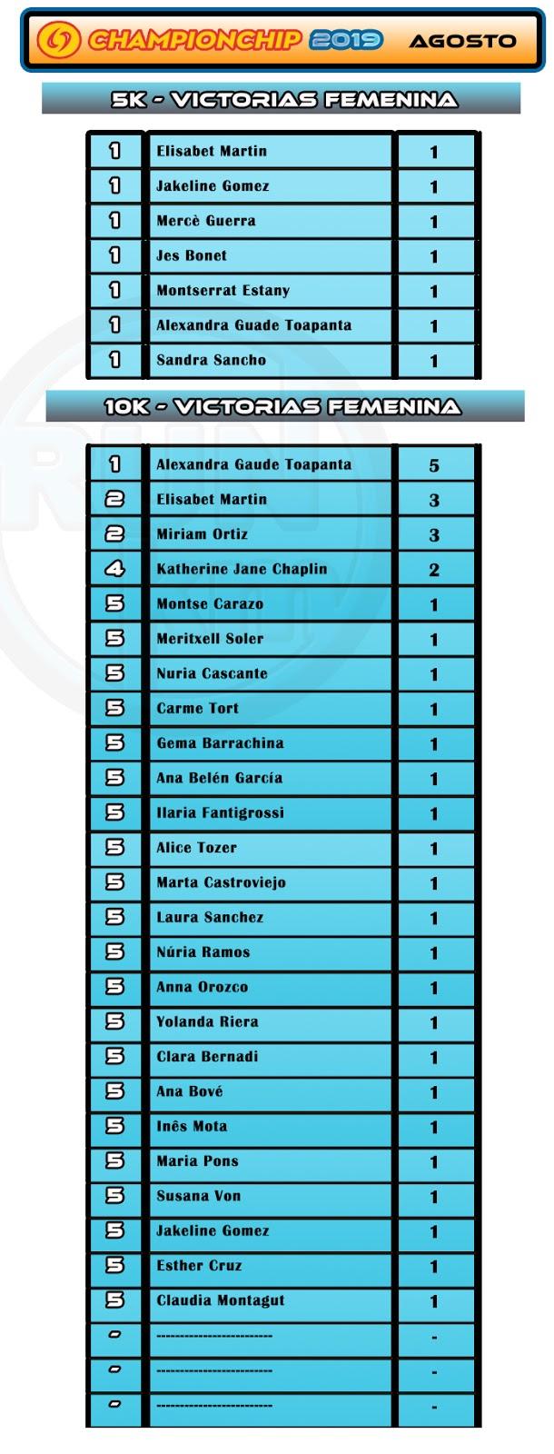 Lliga Championchip 2019 - Agosto - Ranking Victorias Femenina