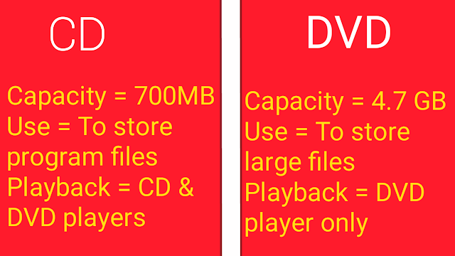 difference between capacity of CD and DVD