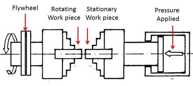friction welding diagram schematics wiring diagrams u2022 rh seniorlivinguniversity co friction stir welding diagram Friction Stir Welding