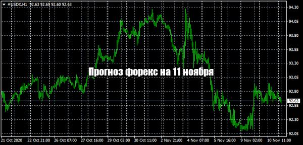 Прогноз форекс на сегодня [11.11.2020]