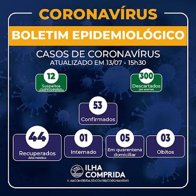 Ilha Comprida  registra 53 casos de Coronavírus, 44 altas e 12 suspeitos