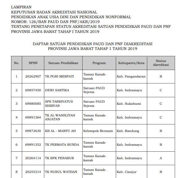 Hasil Akreditasi PAUD Provinsi Jawa Barat 2019