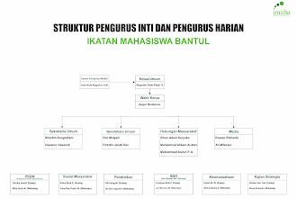 STRUKTUR PENGURUS INTI DAN PENGURUS HARIAN  IKATAN MAHASISWA BANTUL PERIODE 2021-2022