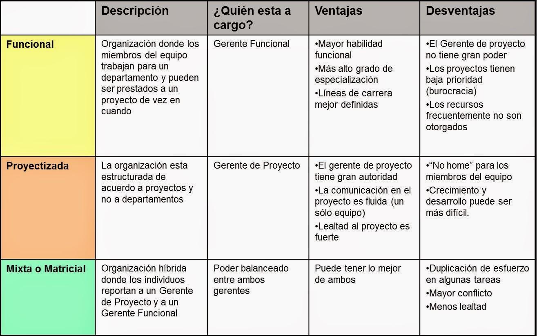 Apuntes Para La Administración De Proyectos Y Desarrollo De