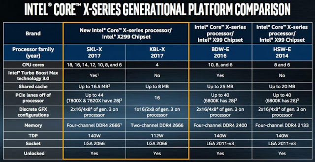 Intel Core, i9,Skylake,desktop,pc,upgrades,Intel ,Core i7,Core i9 Skylake-X,Core i5,Core i7