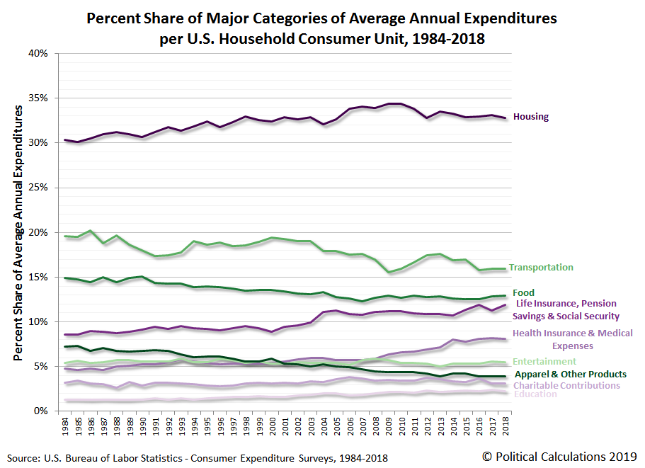 Percent Share of Major Categories of Average Annual Expenditures per U.S. Household Consumer Unit, 1984-2018
