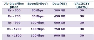 Jio Broadband Plans 2019