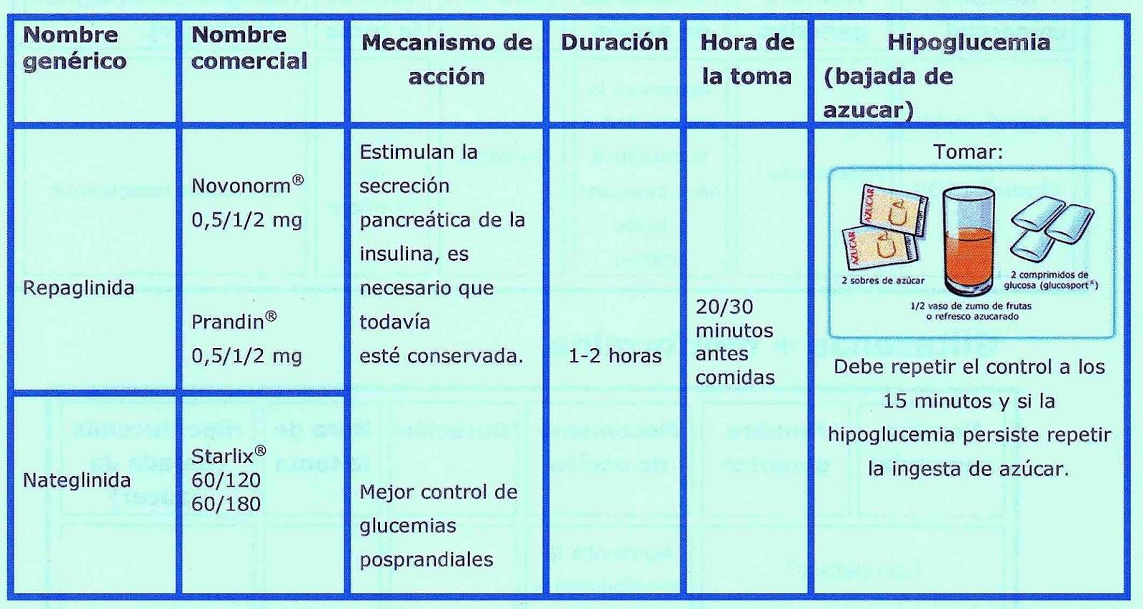Una diabética en la cocina: Tratamiento farmacológico de