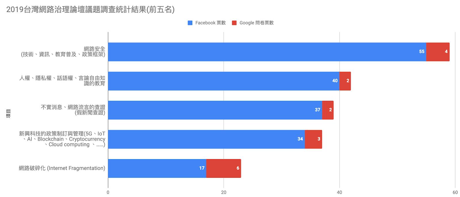 2019台灣網路治理論壇議題調查統計結果前五名