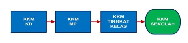 alur penentuan KKM