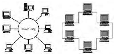 Teknologi Jaringan Local Area Network (LAN)
