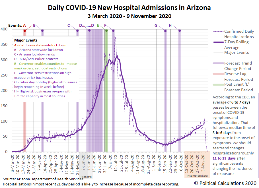 Daily COVID-19 New Hospital Admissions in Arizona, 3 March 2020 - 9 November 2020