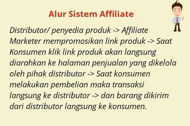 Sistem Affiliate Marketing