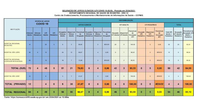 93,33 % da taxa de ocupação dos leitos de UTI do SUS (03 vagas) e 100 %  particular  dos Hospitais do Vale do Ribeira (22/04)