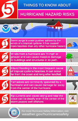 http://www.nws.noaa.gov/com/weatherreadynation/news/160404_hurricane_hazards.html