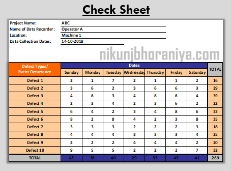 Example of Check Sheet