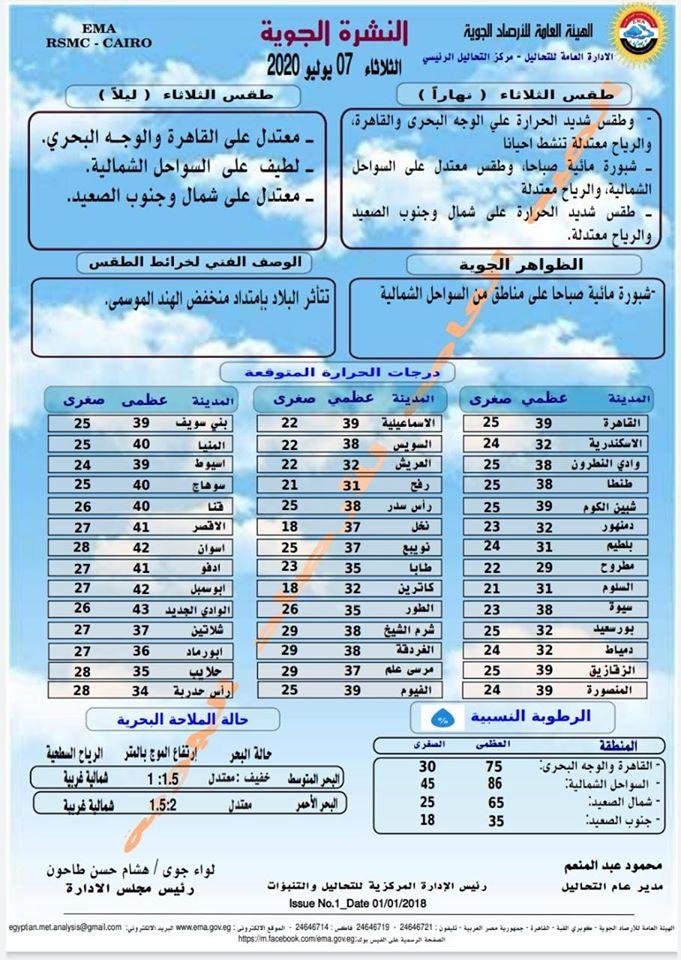 اخبار طقس الثلاثاء 7 يوليو 2020 النشرة الجوية فى مصر