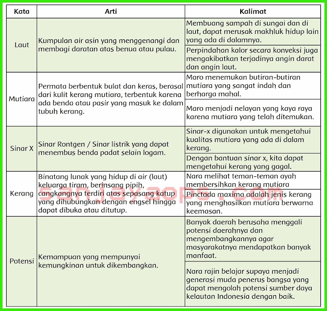 Kunci Jawaban Bahasa Indonesia Kelas 12 Halaman 101 Ilmusosial Id