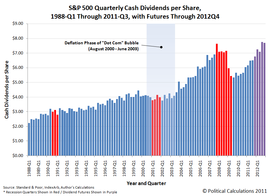 S&P 500 Quarterly Cash Dividends per Share, 1988-Q1 through 2011-Q3, with Futures through 2012-Q4, as of 2 November 2011