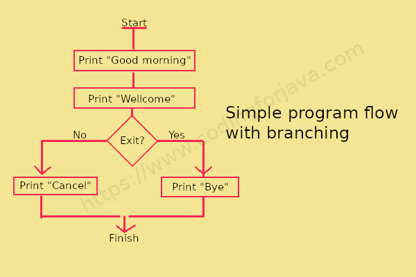 simple_program_flow_with_branching
