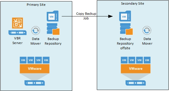 Sysadmin Stories: Veeam Backup and Replication: Offsite Backup