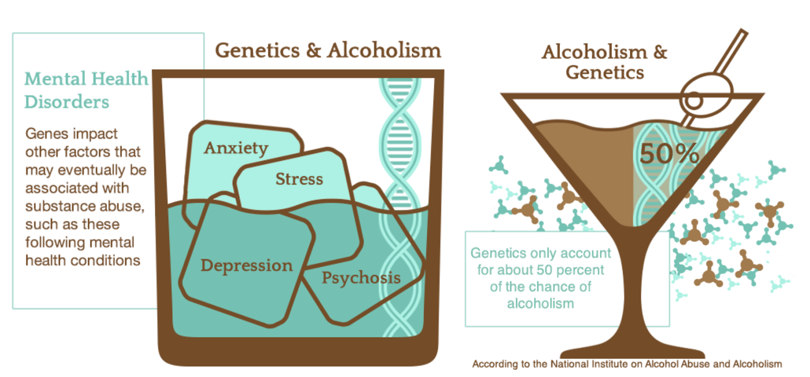 Image result for addiction genetics
