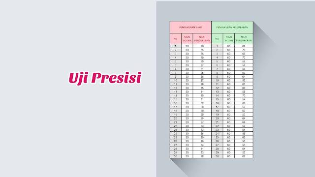 Contoh Perhitungan Uji Presisi (Pengolahan Data)