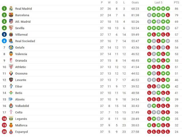 ترتيب الدوري الاسباني بعد انتهاء مباريات الجولة 37